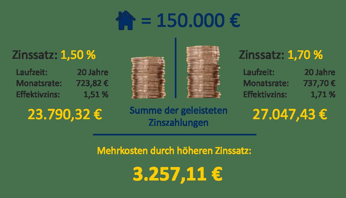 Mehrkosten bei falschem Zinssatz
